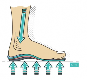 What is an Orthotic insoles
